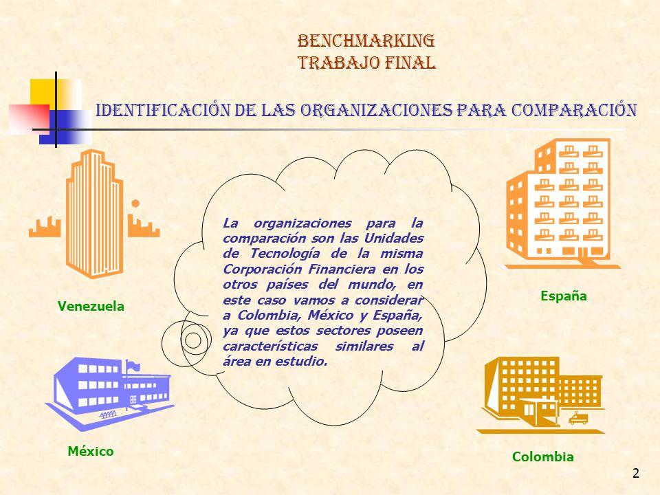BENCHMARKING TRABAJO FINAL identificación de las organizaciones para comparación