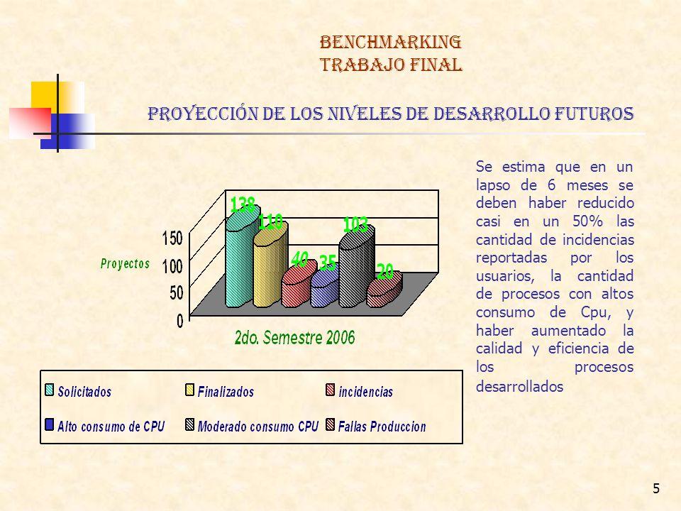 BENCHMARKING TRABAJO FINAL proyección de los Niveles de Desarrollo Futuros