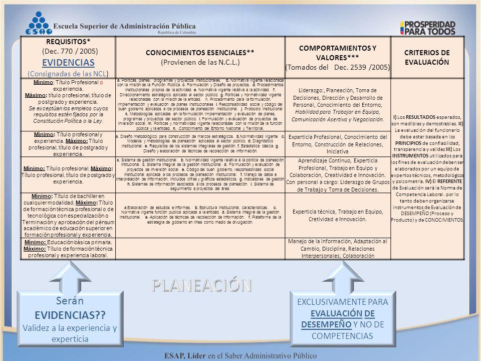 PLANEACIÓN Serán EVIDENCIAS EVIDENCIAS (Consignadas de las NCL)