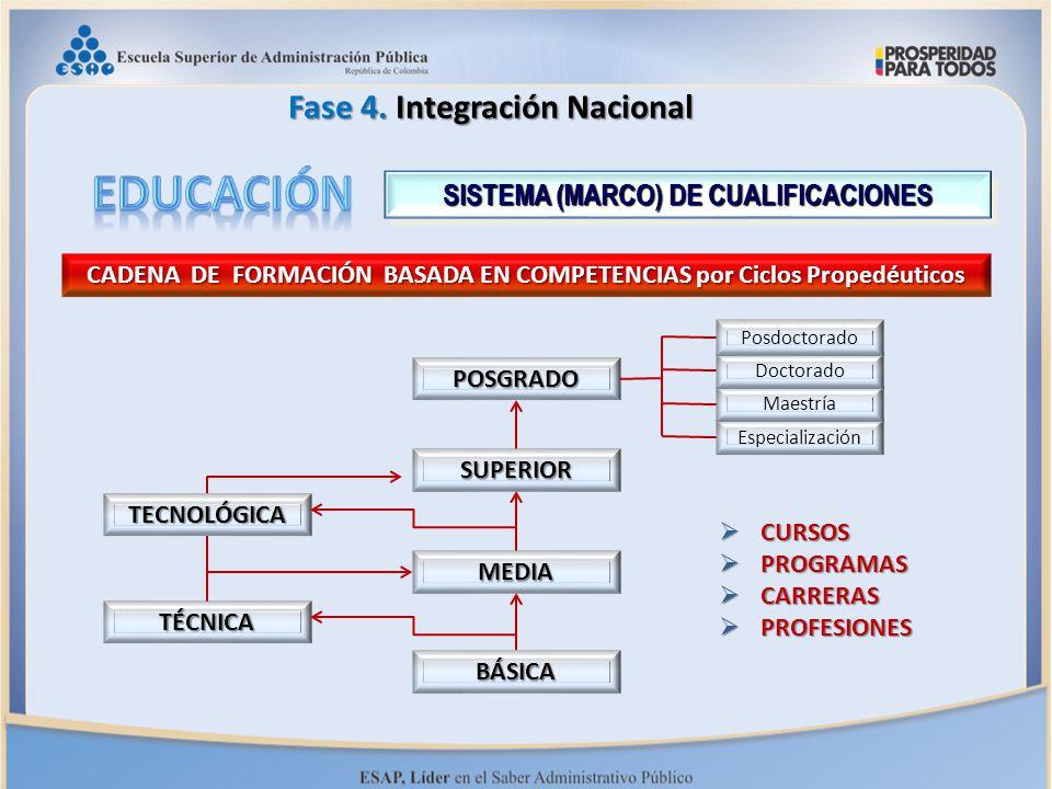 EDUCACIóN Fase 4. Integración Nacional