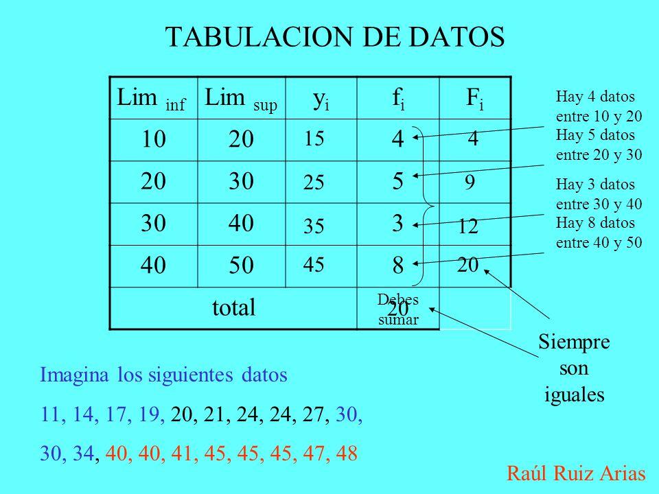 Tabulacion de datos lim inf lim sup yi fi fi ppt descargar for Gimnasio 9 entre 40 y 41
