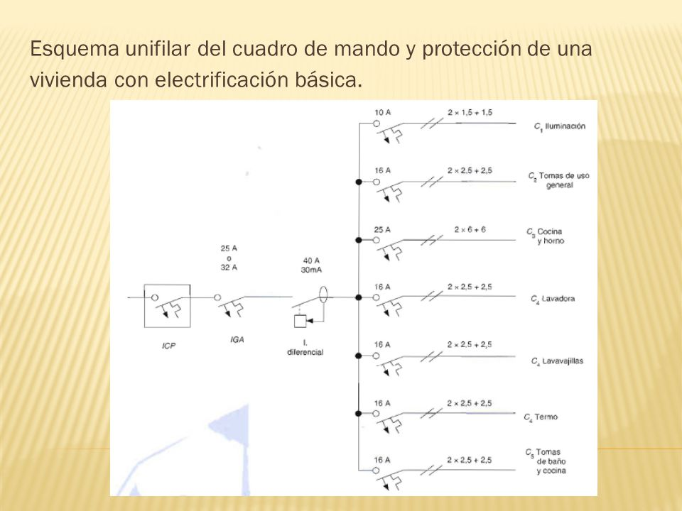 Esquema unifilar del cuadro de mando y protección de una vivienda con electrificación básica.