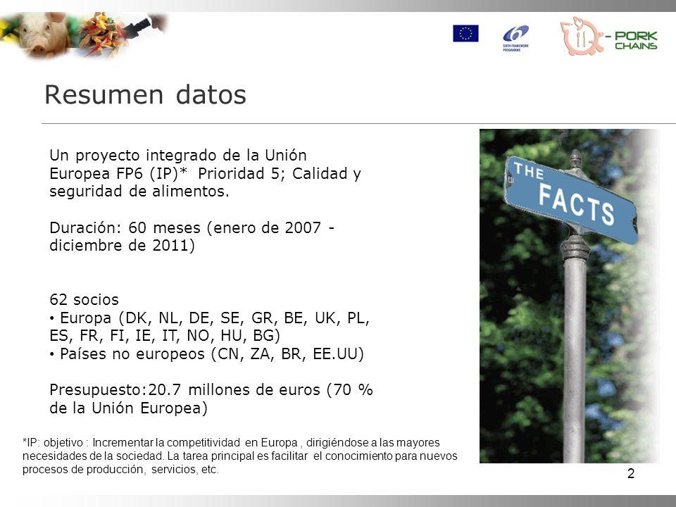 Resumen datos Un proyecto integrado de la Unión Europea FP6 (IP)* Prioridad 5; Calidad y seguridad de alimentos.