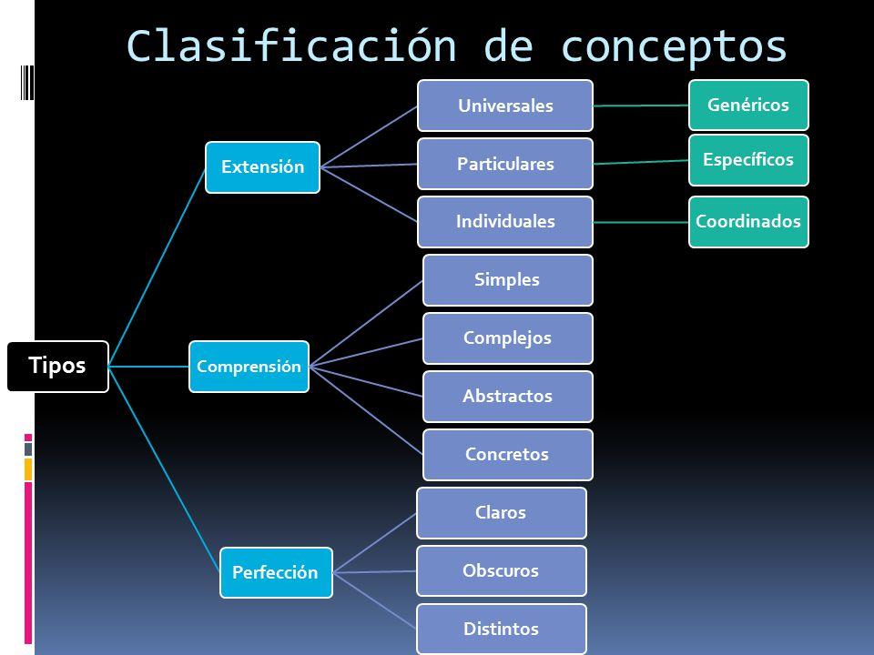 Clasificación de conceptos