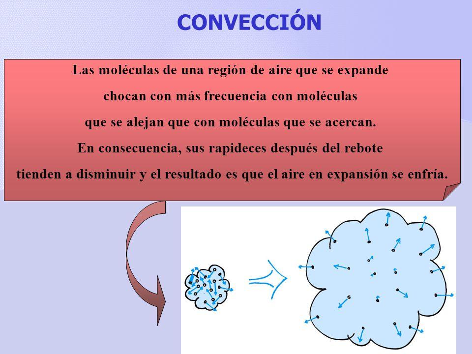 CONVECCIÓN Las moléculas de una región de aire que se expande