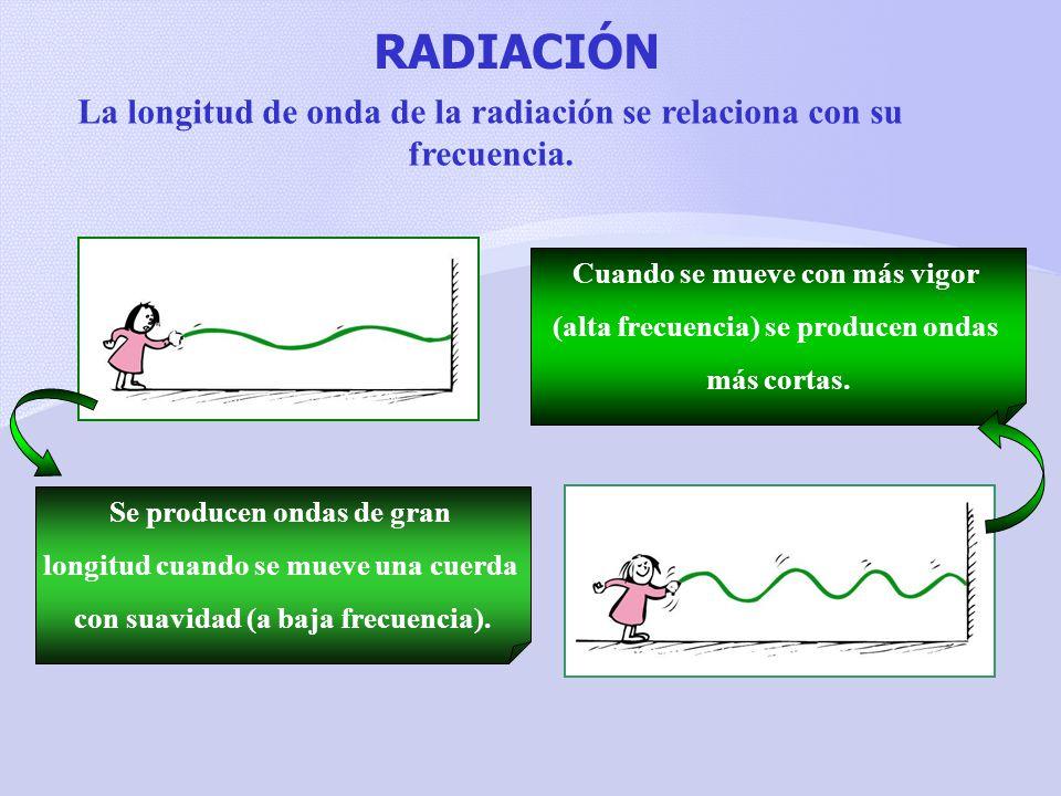 RADIACIÓN La longitud de onda de la radiación se relaciona con su frecuencia. Cuando se mueve con más vigor.