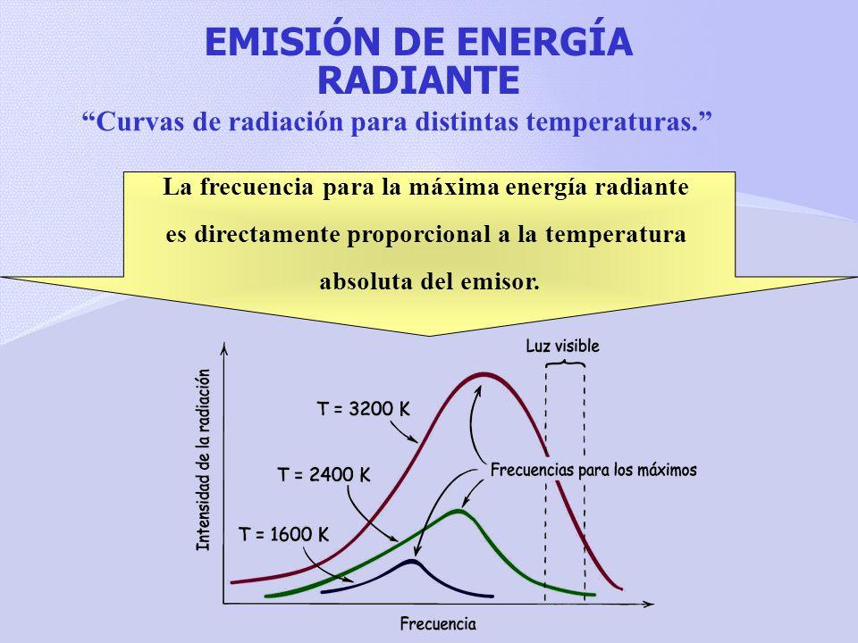 EMISIÓN DE ENERGÍA RADIANTE