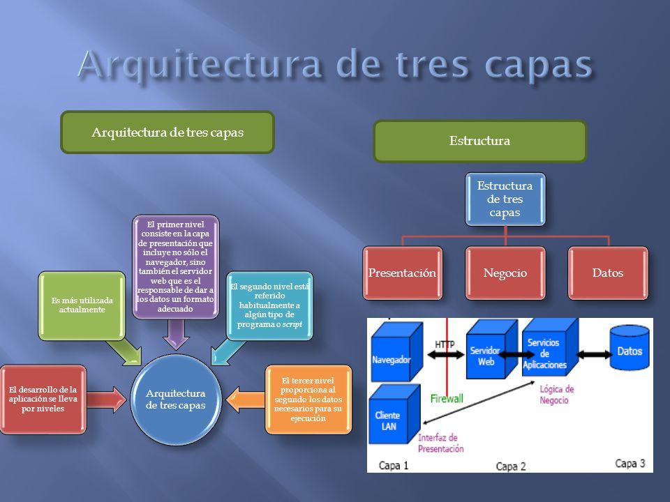 Desarrollo de aplicaciones web ppt video online descargar for Arquitectura 3 capas