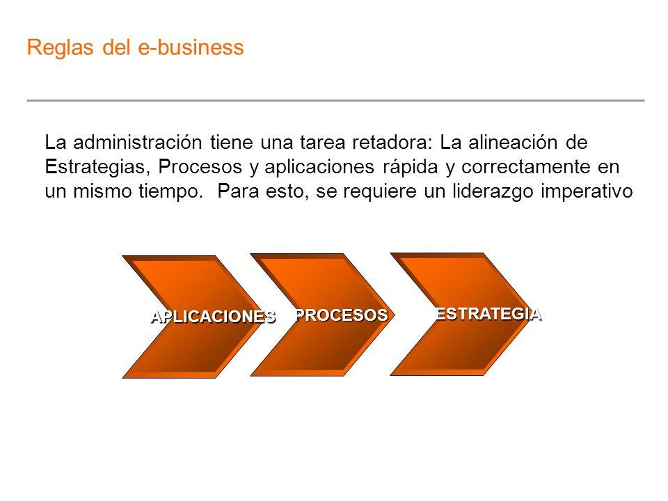 Reglas del e-business