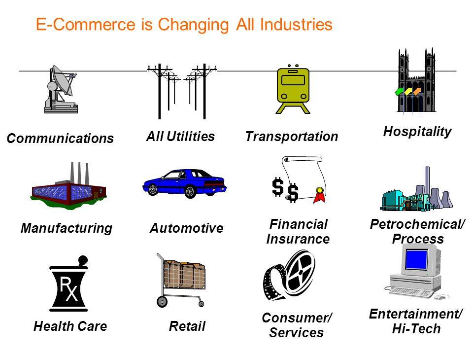E-Commerce is Changing All Industries
