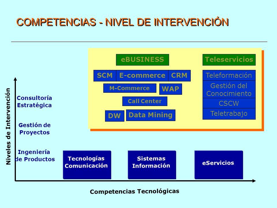 COMPETENCIAS - NIVEL DE INTERVENCIÓN