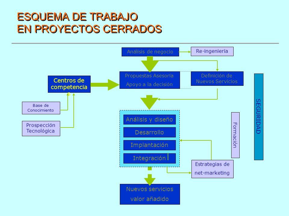 ESQUEMA DE TRABAJO EN PROYECTOS CERRADOS