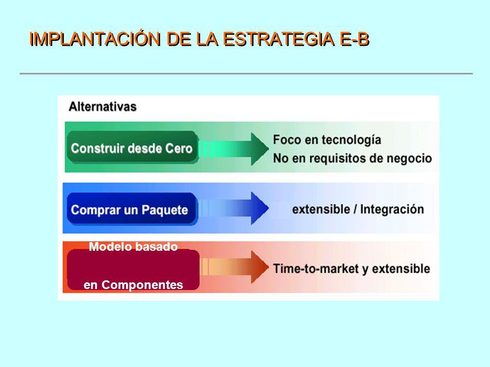IMPLANTACIÓN DE LA ESTRATEGIA E-B