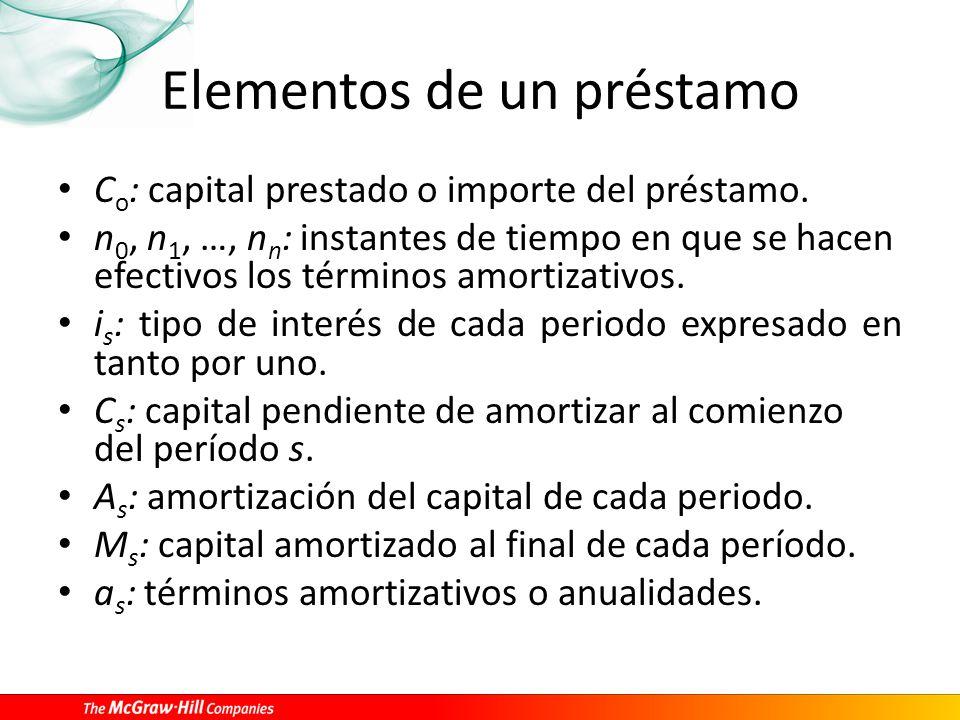Elementos de un préstamo