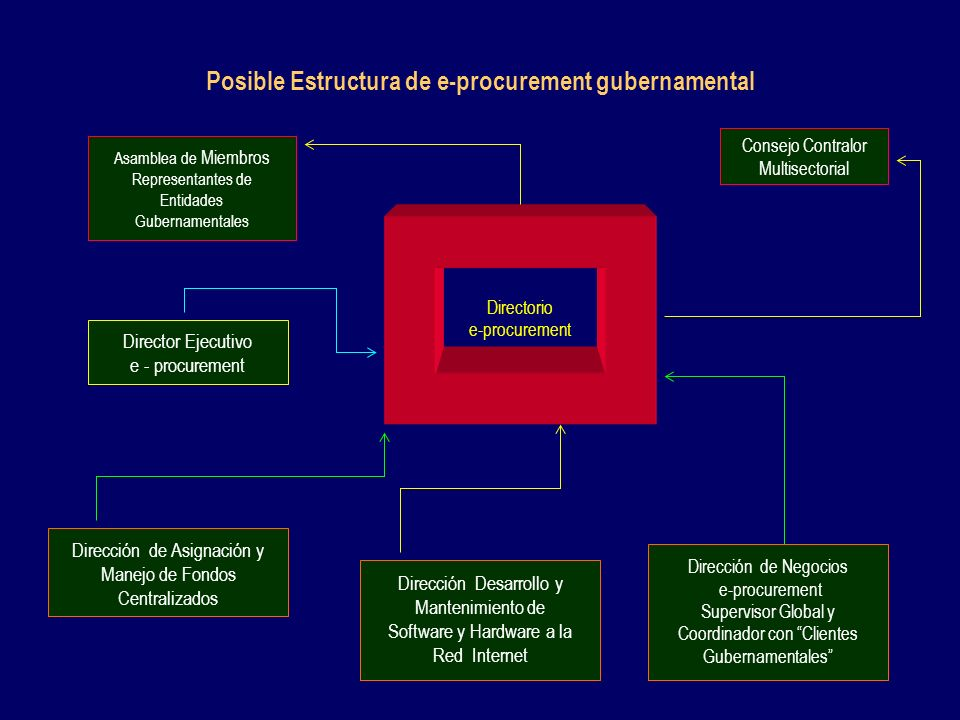 Posible Estructura de e-procurement gubernamental