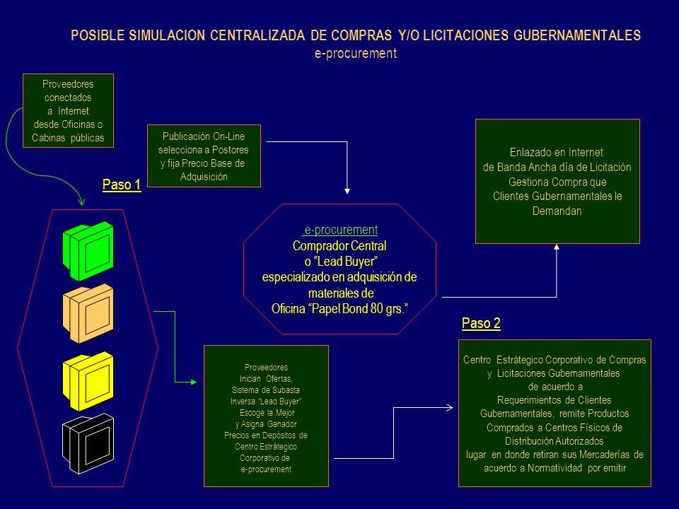 POSIBLE SIMULACION CENTRALIZADA DE COMPRAS Y/O LICITACIONES GUBERNAMENTALES e-procurement