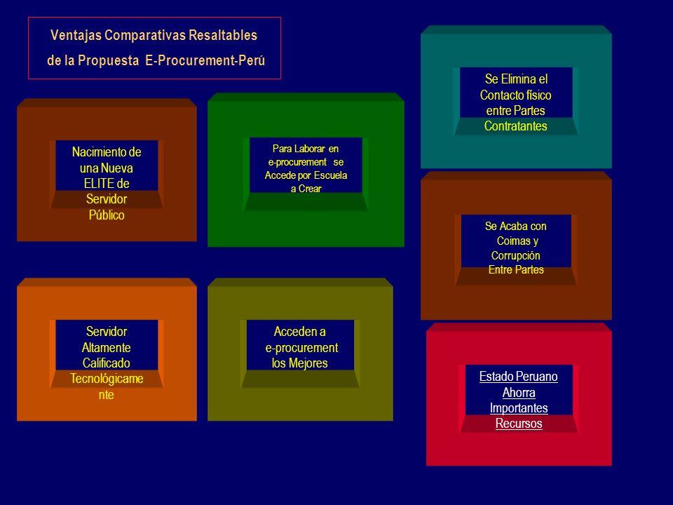 Ventajas Comparativas Resaltables de la Propuesta E-Procurement-Perú