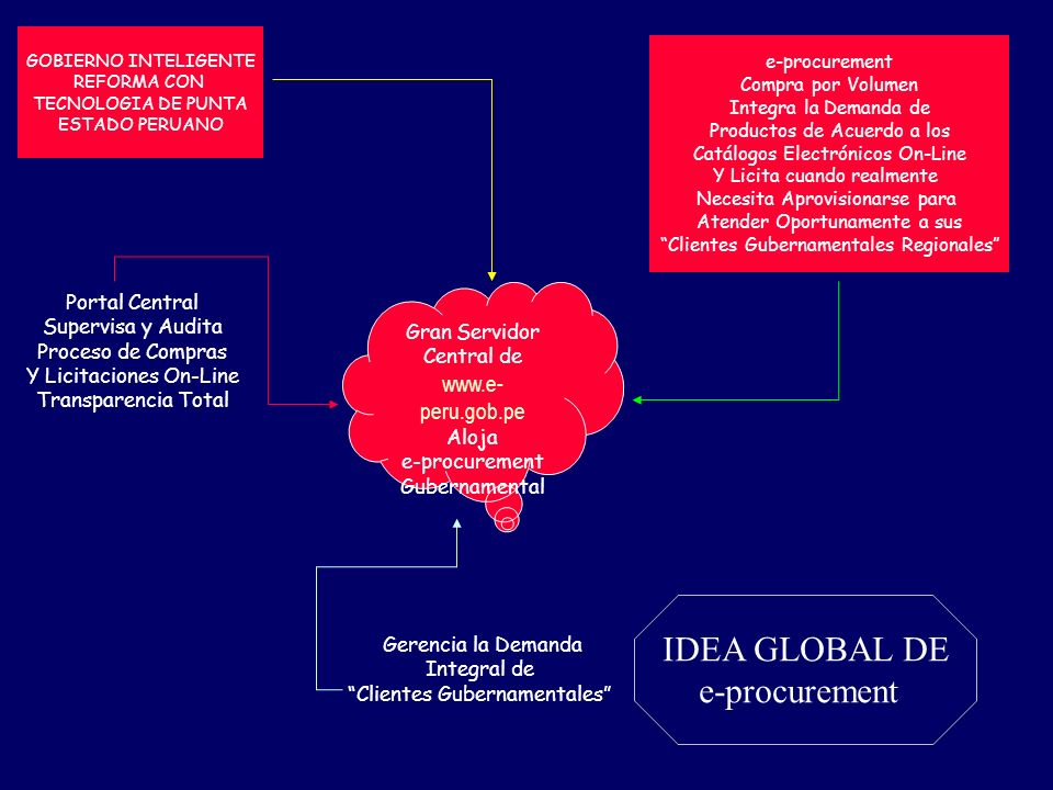 IDEA GLOBAL DE e-procurement Portal Central Supervisa y Audita
