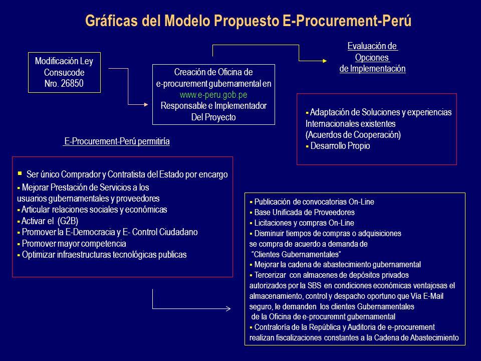 Gráficas del Modelo Propuesto E-Procurement-Perú