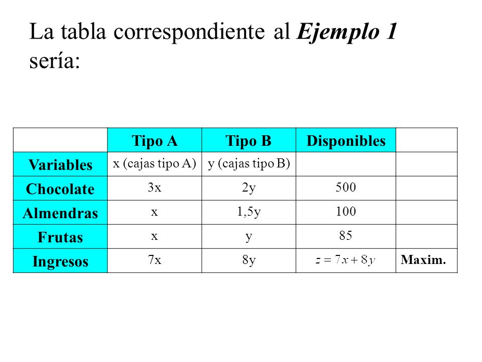 La tabla correspondiente al Ejemplo 1 sería:
