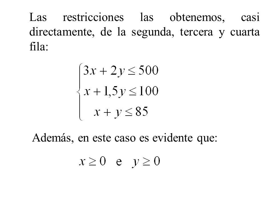 Las restricciones las obtenemos, casi directamente, de la segunda, tercera y cuarta fila: