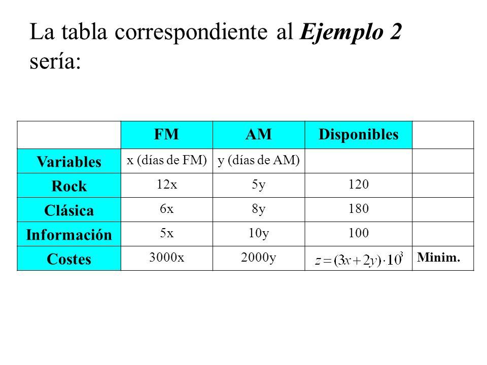 La tabla correspondiente al Ejemplo 2 sería: