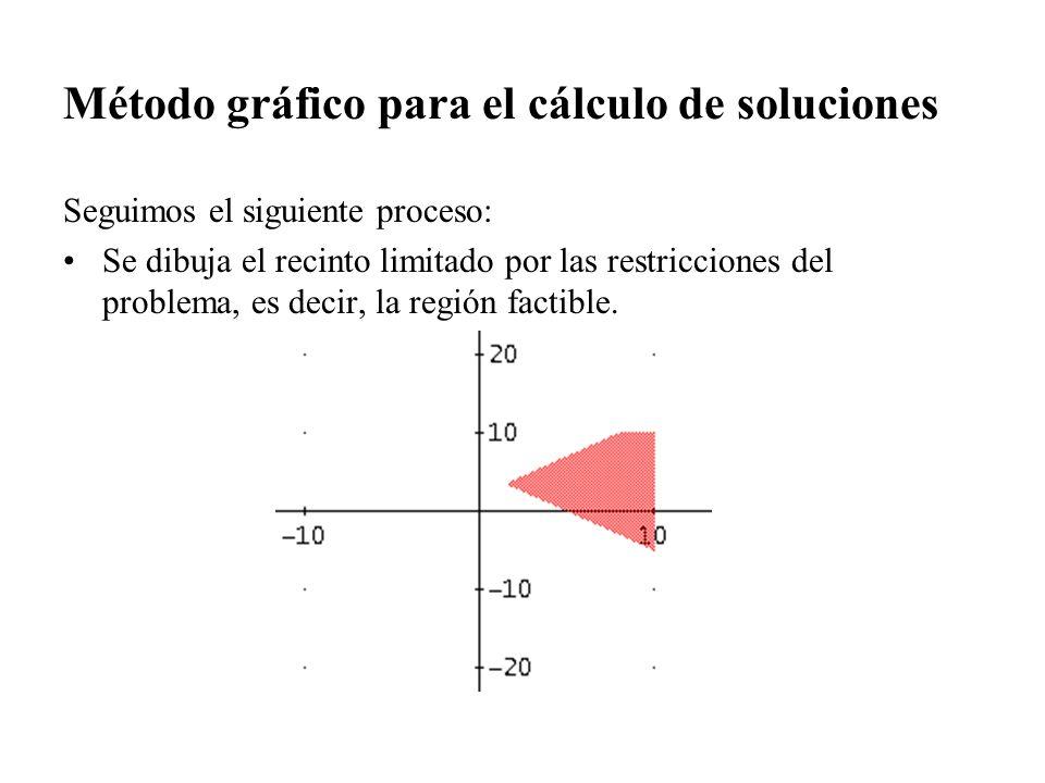 Método gráfico para el cálculo de soluciones