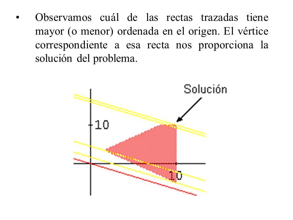 Observamos cuál de las rectas trazadas tiene mayor (o menor) ordenada en el origen.