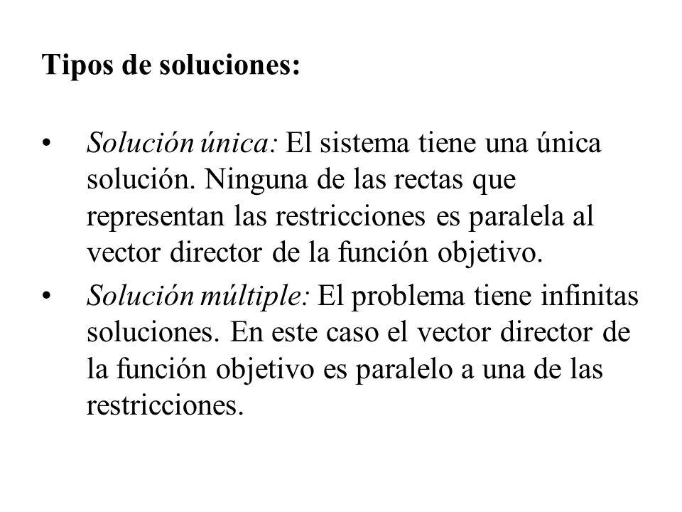 Tipos de soluciones: