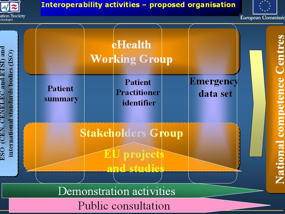 eHealth Working Group Stakeholders Group EU projects and studies