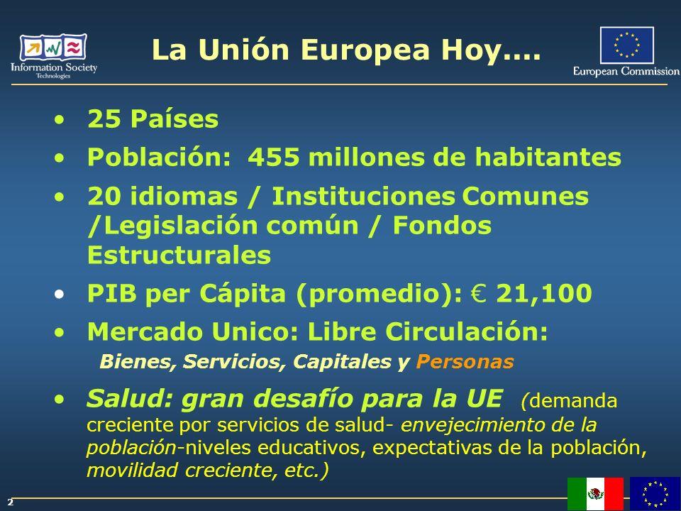 La Unión Europea Hoy.... 25 Países