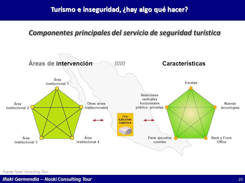 Componentes principales del servicio de seguridad turística