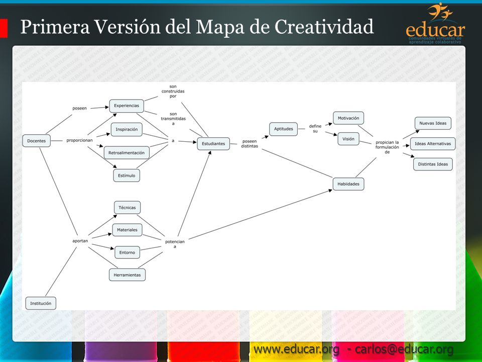 Primera Versión del Mapa de Creatividad