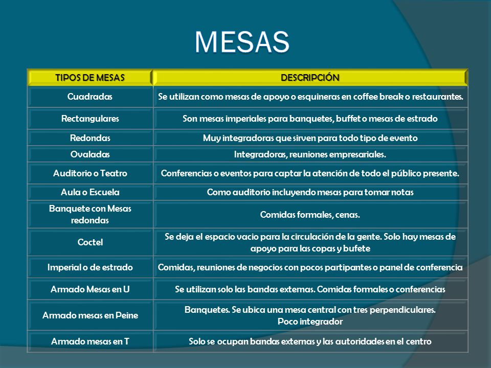 MESAS TIPOS DE MESAS DESCRIPCIÓN Cuadradas