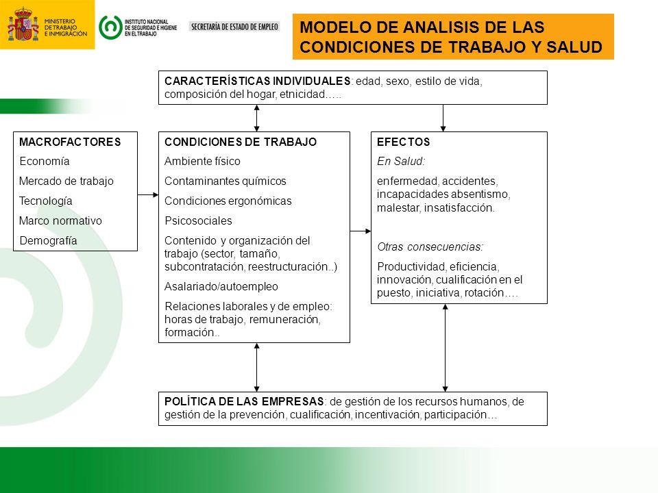 MODELO DE ANALISIS DE LAS CONDICIONES DE TRABAJO Y SALUD