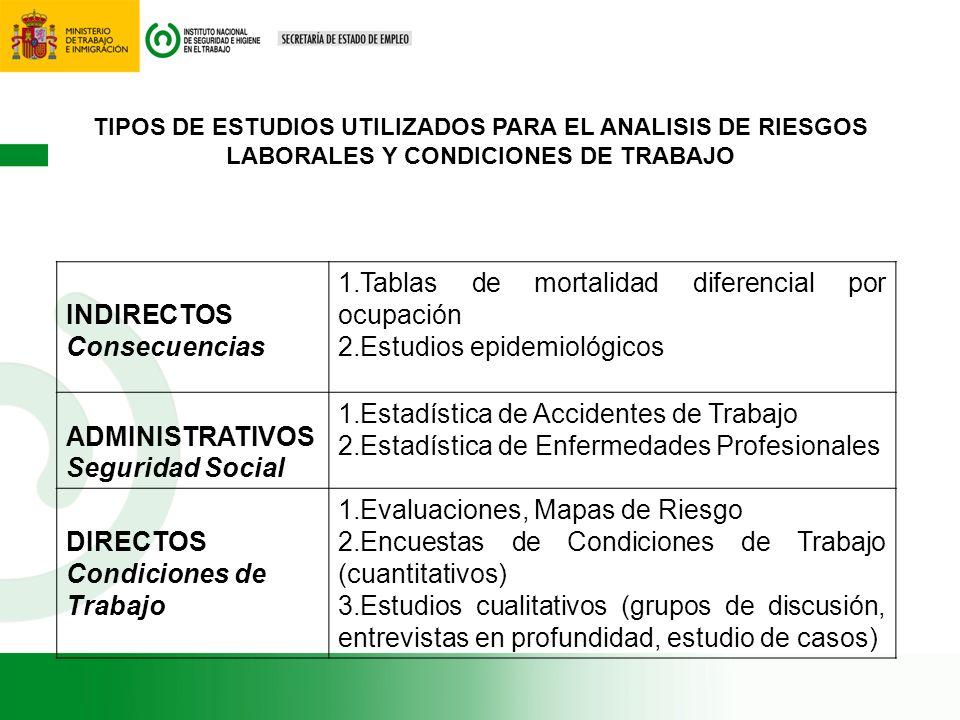 TIPOS DE ESTUDIOS UTILIZADOS PARA EL ANALISIS DE RIESGOS LABORALES Y CONDICIONES DE TRABAJO