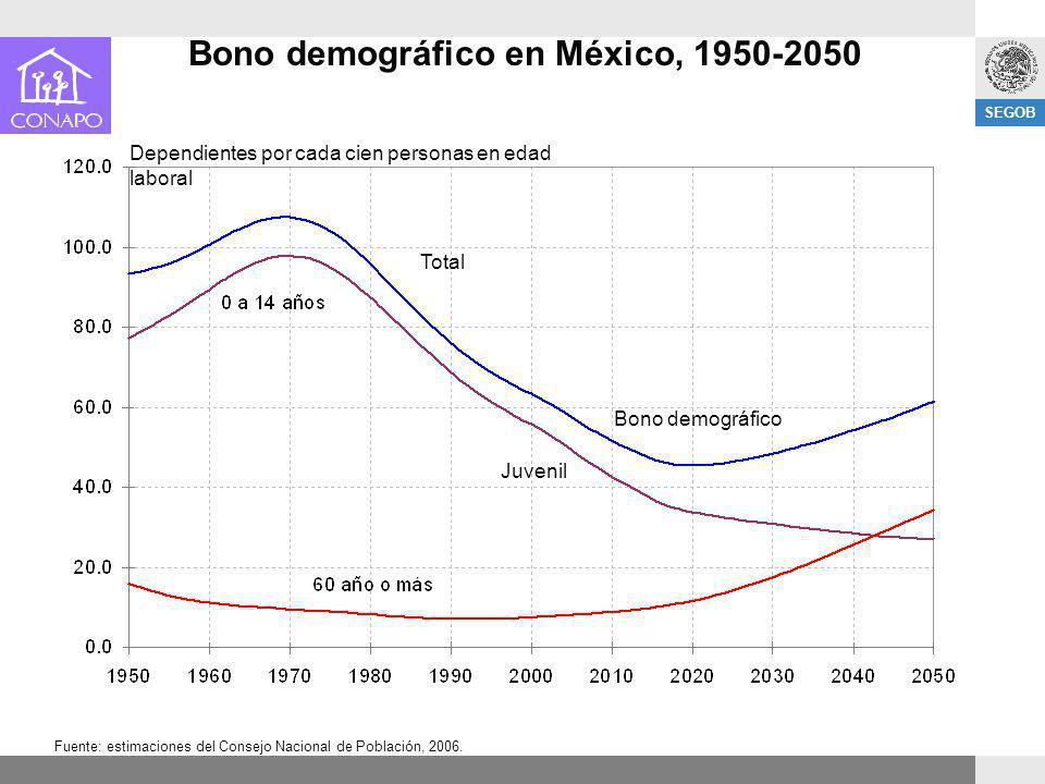 Bono demográfico en México, 1950-2050