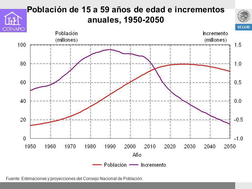 Población de 15 a 59 años de edad e incrementos anuales, 1950-2050