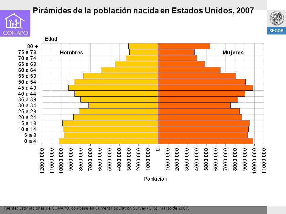 Pirámides de la población nacida en Estados Unidos, 2007
