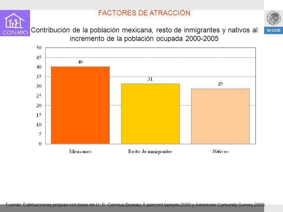 FACTORES DE ATRACCIÓN Contribución de la población mexicana, resto de inmigrantes y nativos al incremento de la población ocupada 2000-2005.