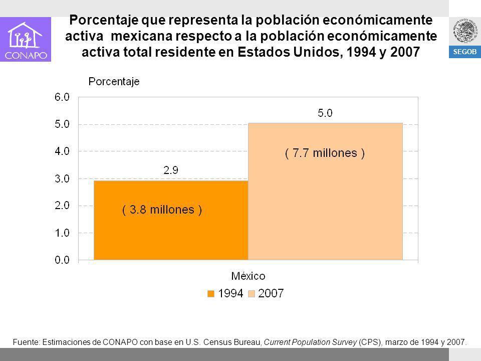 Porcentaje que representa la población económicamente activa mexicana respecto a la población económicamente activa total residente en Estados Unidos, 1994 y 2007