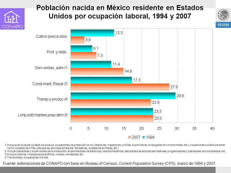 Población nacida en México residente en Estados Unidos por ocupación laboral, 1994 y 2007