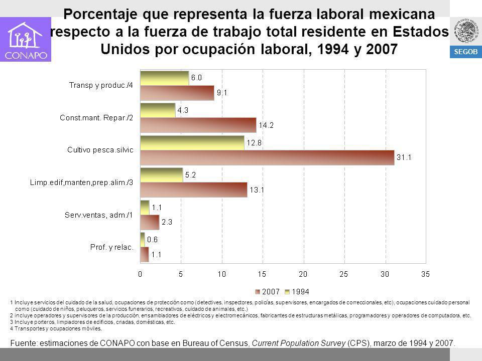 Porcentaje que representa la fuerza laboral mexicana respecto a la fuerza de trabajo total residente en Estados Unidos por ocupación laboral, 1994 y 2007