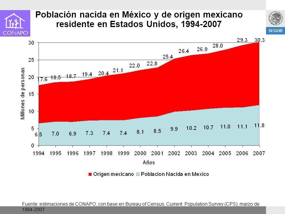 Población nacida en México y de origen mexicano residente en Estados Unidos, 1994-2007