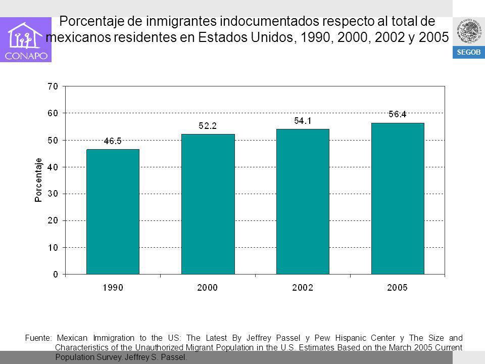 Porcentaje de inmigrantes indocumentados respecto al total de mexicanos residentes en Estados Unidos, 1990, 2000, 2002 y 2005
