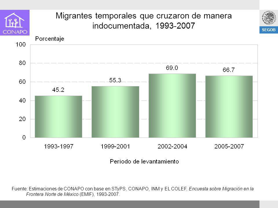 Migrantes temporales que cruzaron de manera indocumentada, 1993-2007
