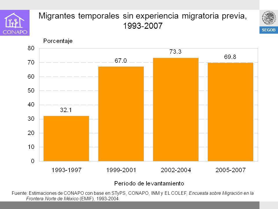 Migrantes temporales sin experiencia migratoria previa, 1993-2007