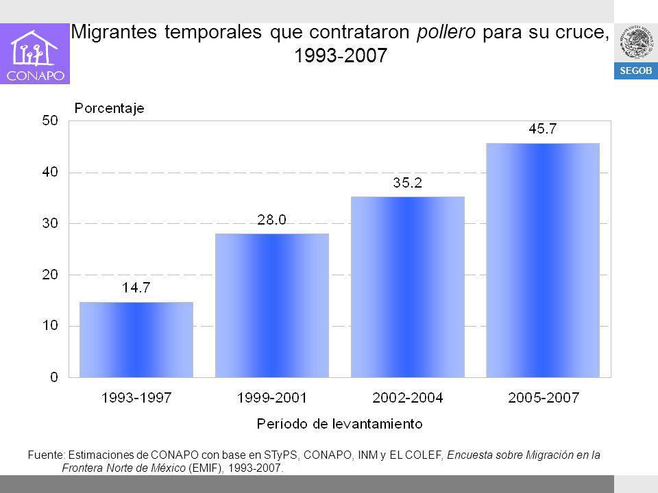 Migrantes temporales que contrataron pollero para su cruce, 1993-2007