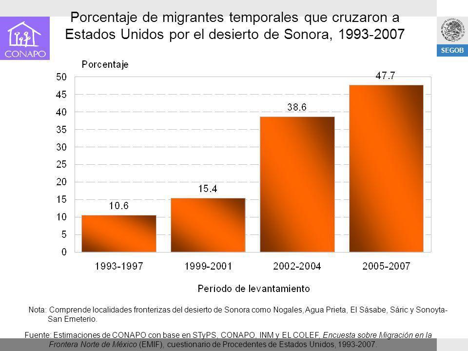 Porcentaje de migrantes temporales que cruzaron a Estados Unidos por el desierto de Sonora, 1993-2007