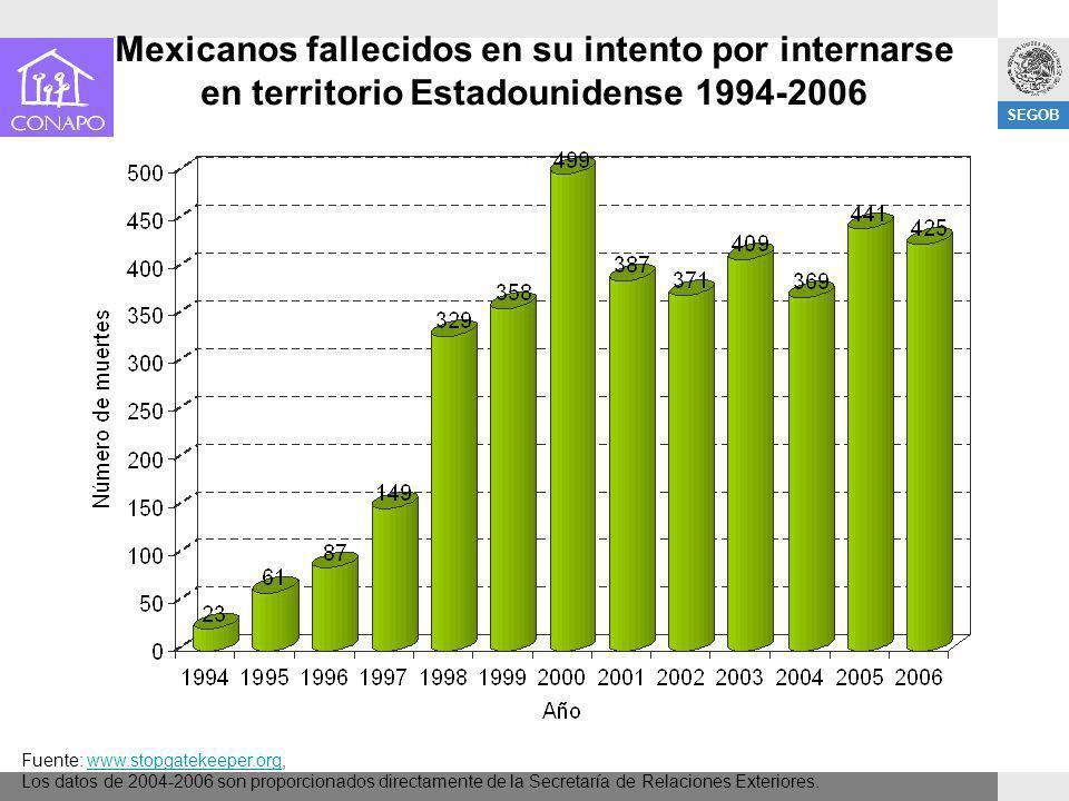 Mexicanos fallecidos en su intento por internarse